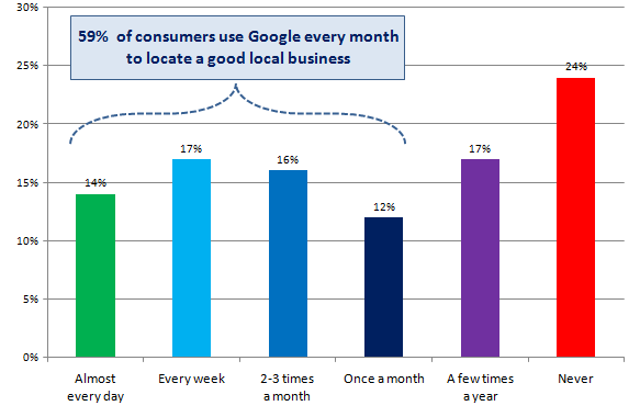 % of consumers using Google Local results