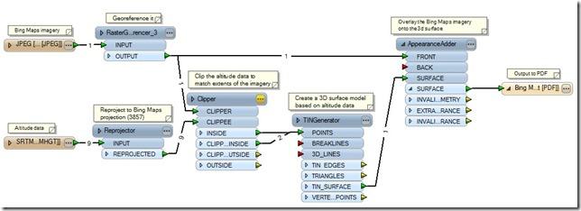 SafeFME_workflow
